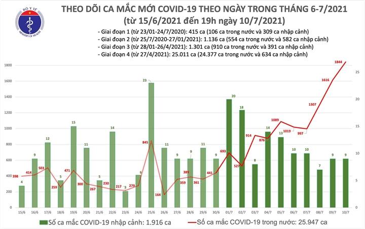 Thêm 463 ca COVID-19 - 1