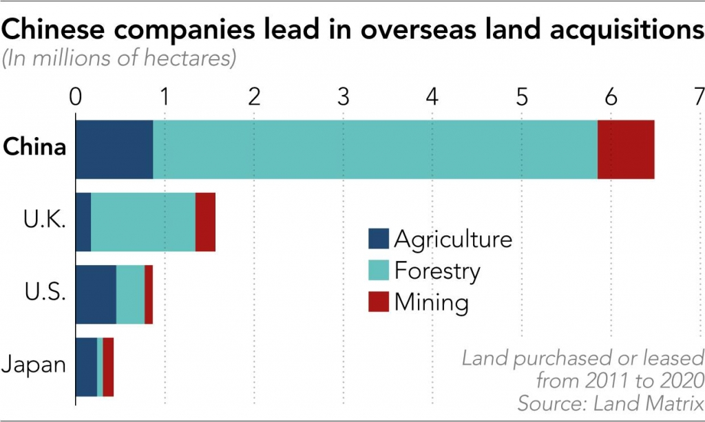 Doanh nghiệp Trung Quốc mua đất khắp thế giới