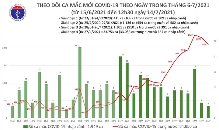 Trưa 14/7, cả nước thêm 1.196 ca COVID-19, TP.HCM 971 ca - 1