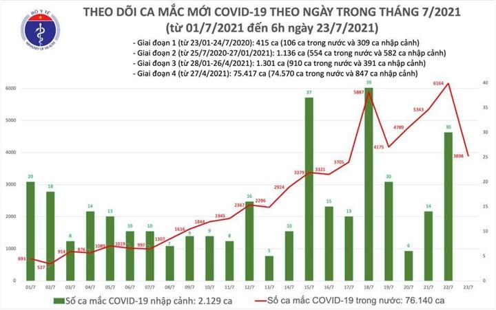 Thêm 3.898 ca COVID-19, Lai  Châu có ca mắc đầu tiên trong cộng đồng