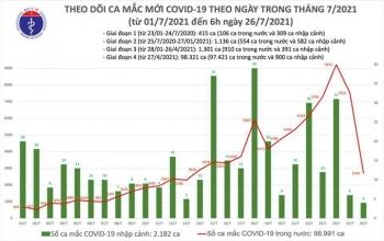 Việt Nam thêm 2.708 người mắc COVID-19