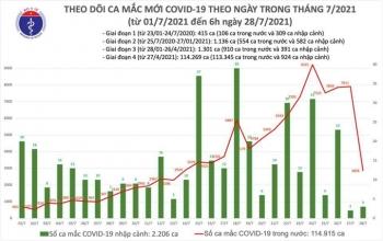 Việt Nam thêm 2.861 người mắc COVID-19