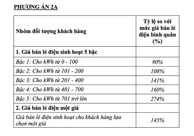 thu truong bo cong thuong phuong an mot gia dien khong on