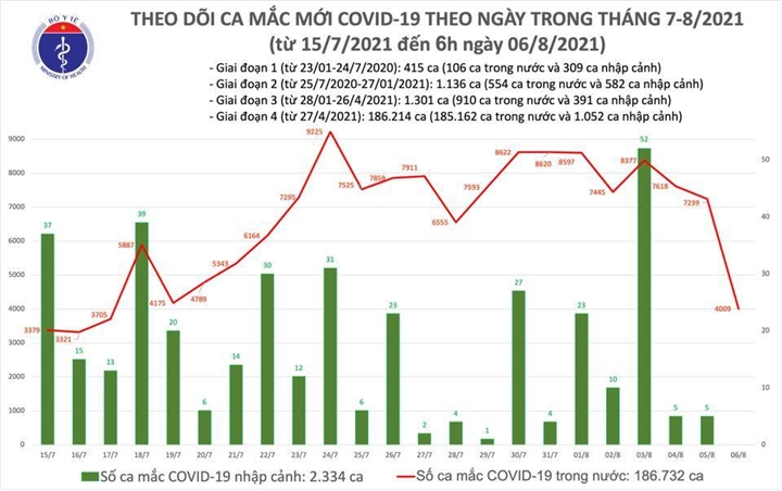 Sáng 6/8, cả nước thêm 4.009 ca COVID-19 - 1