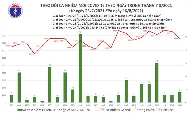 Ngày 16/8, cả nước thêm 8.652 ca COVID-19, TP.HCM giảm 1.175 ca - 1