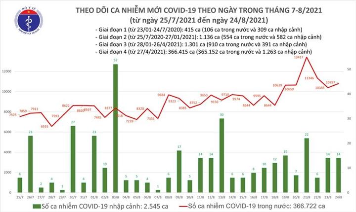 Ngày 24/8, Việt Nam thêm 10.811 ca COVID-19, TP.HCM nhiều nhất