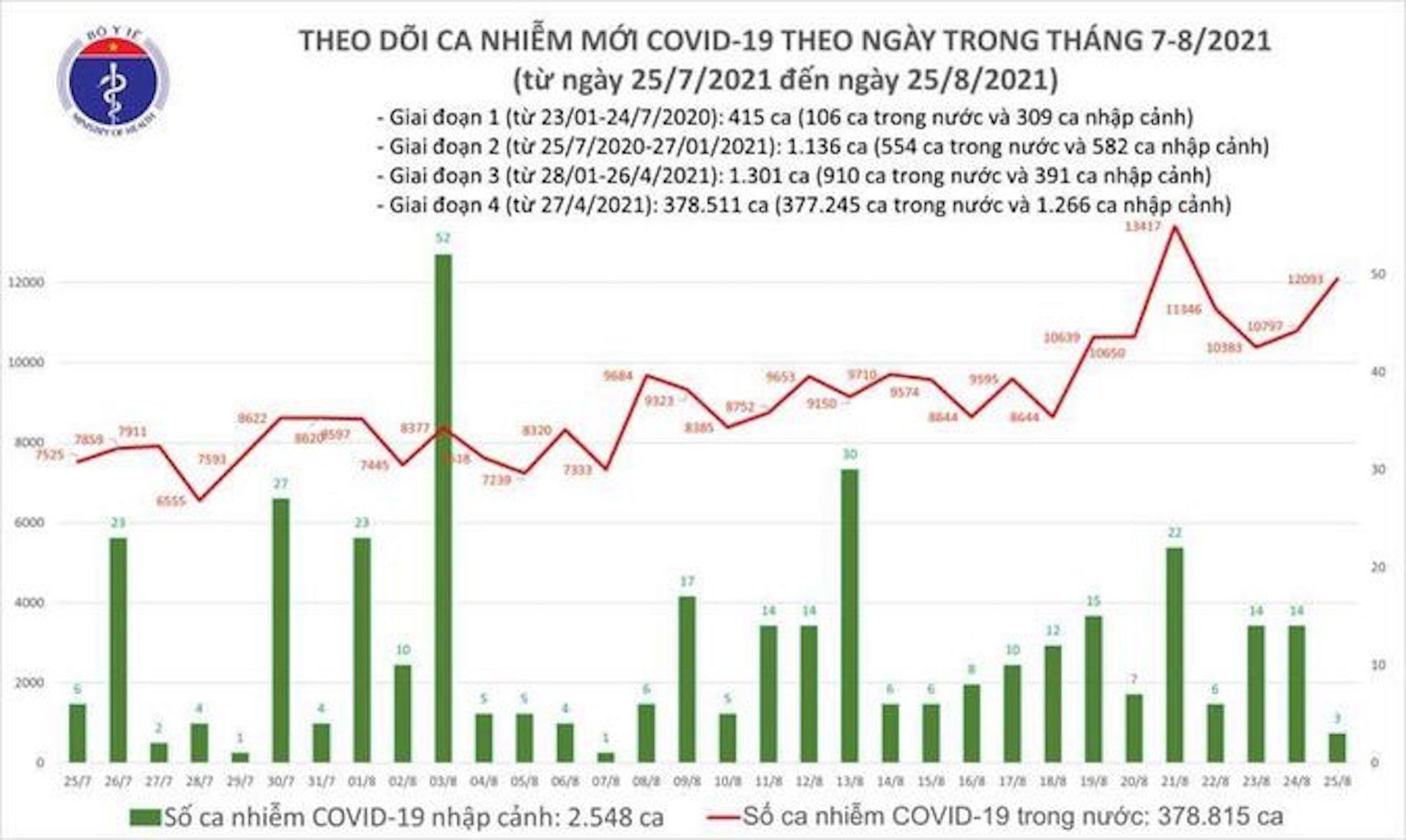 Cả nước thêm 12.096 ca COVID-19 mới, TP.HCM, Bình Dương nhiều nhất - 1