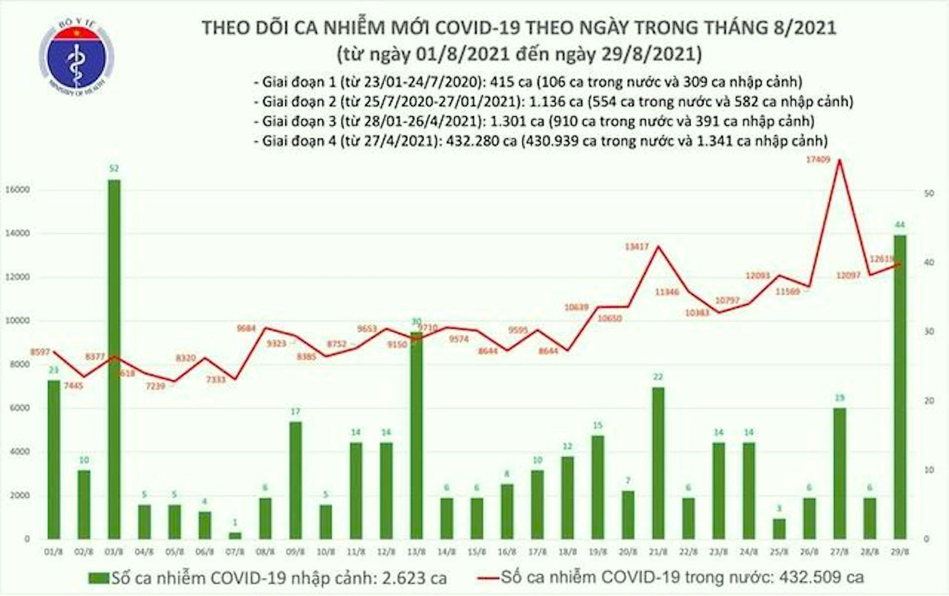 12.663 ca COVID-19 mới trong ngày 29/8