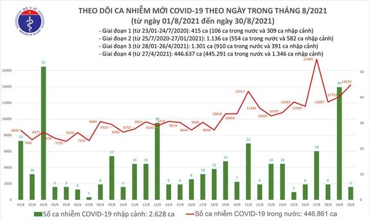 Ngày 30/8, cả nước thêm 14.224 ca COVID-19, TP.HCM và Bình Dương nhiều nhất - 1