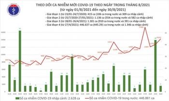 Ngày 30/8, cả nước thêm 14.224 ca COVID-19, TP.HCM và Bình Dương nhiều nhất