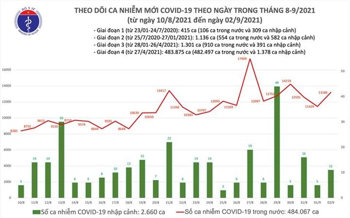Thêm 13.197 người mắc COVID-19, TP.HCM tăng 595 ca, Bình Dương tăng 1.064 ca