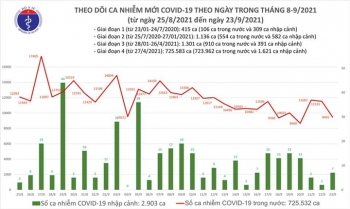 Thêm 9.472 ca COVID-19, TP.HCM và Bình Dương đều giảm