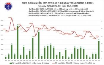 Ngày 25/9, Việt Nam thêm 9.706 ca COVID-19, tăng 1.152 ca so với hôm qua