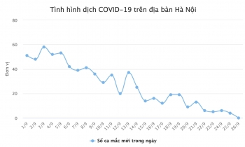 Ngày đầu tiên sau gần 3 tháng, Hà Nội không ghi nhận ca mắc mới COVID-19