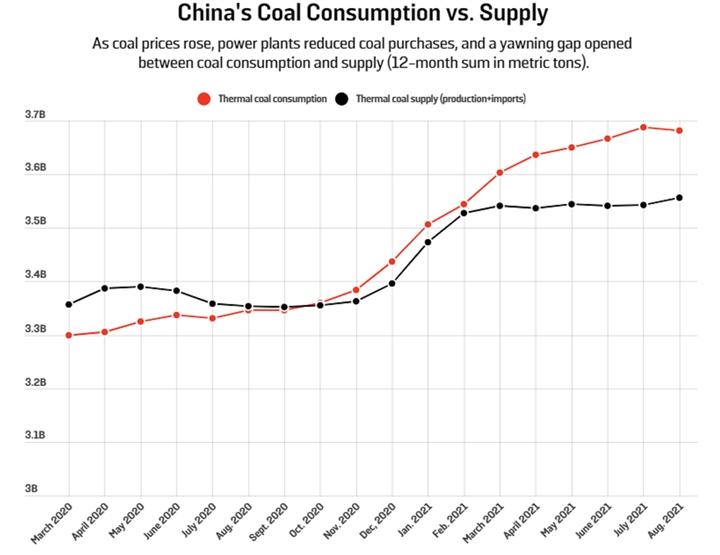 Mục tiêu năng lượng tham vọng, Trung Quốc vẫn 'không còn lựa chọn' ngoài than? - 3