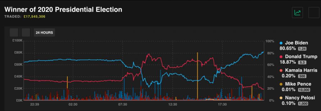 Kịch tính bầu cử Tổng thống Mỹ nhìn từ thị trường cá cược
