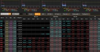 Sau tin 2 ca mắc COVID-19, nhà đầu tư hoảng loạn, VN-Index giảm hơn 70 điểm