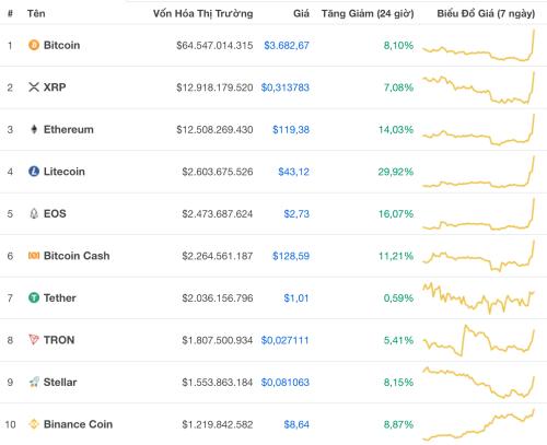 bitcoin bat ngo tang gia manh