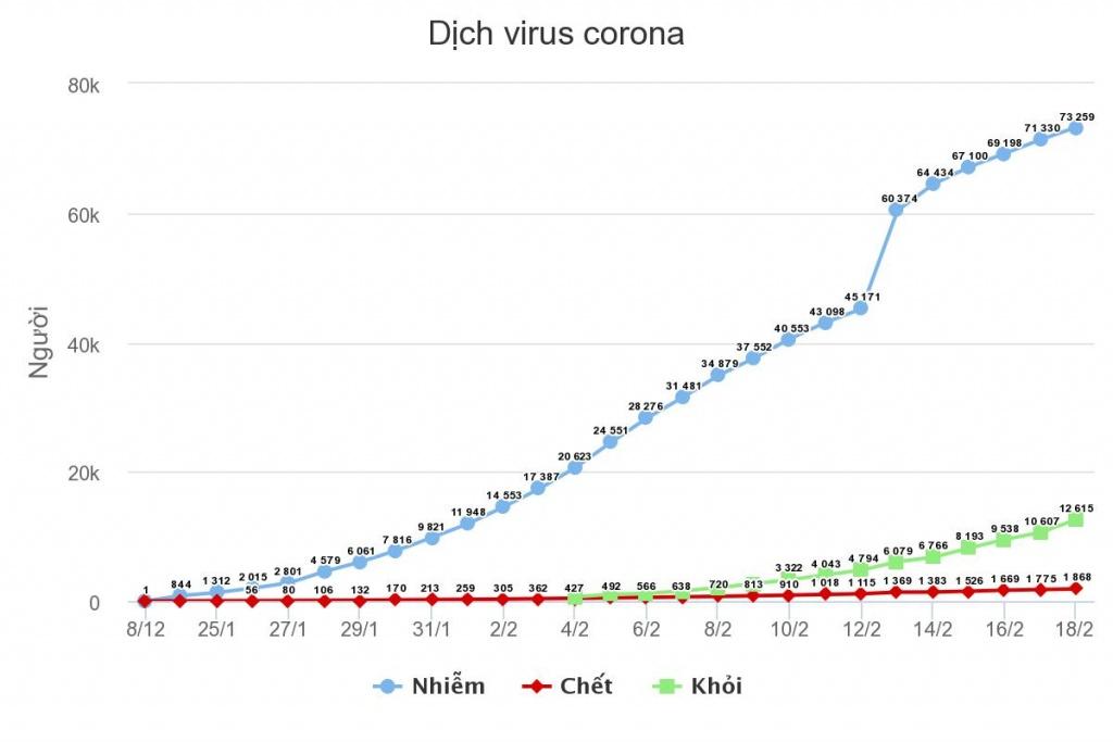 so nguoi chet vi virus corona tang len 1873