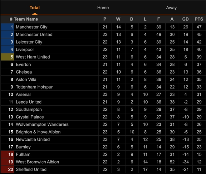 Bruno Fernandes lập siêu phẩm, Man Utd vẫn đánh rơi chiến thắng ở giây cuối - 4