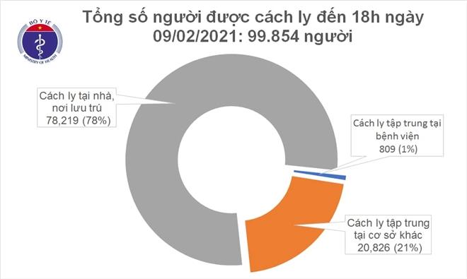 Thêm 16 ca mắc COVID-19 mới: 13 ca lây nhiễm cộng đồng - 2