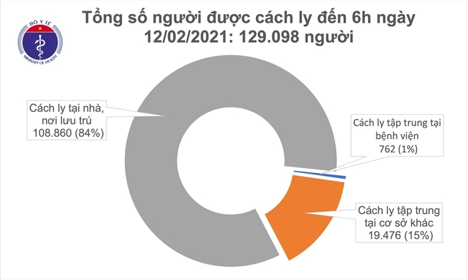 Sáng mùng 1 Tết, Việt Nam không ghi nhận ca COVID-19 mới trong cộng đồng - 1