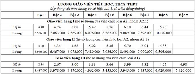 3829 luong gv pho thong 1848 1614572139