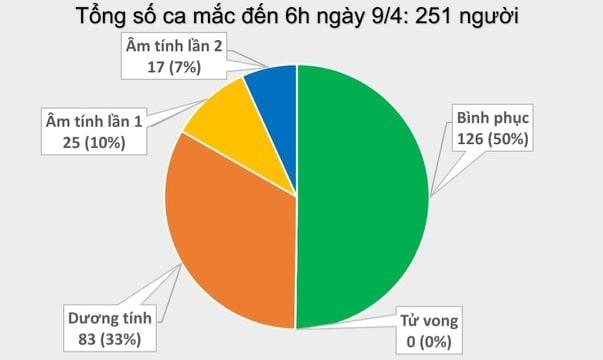 sang 94 khong co them ca mac covid 19 5 benh nhan phai tho oxy