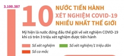 10 nuoc tien hanh xet nghiem covid 19 nhieu nhat the gioi