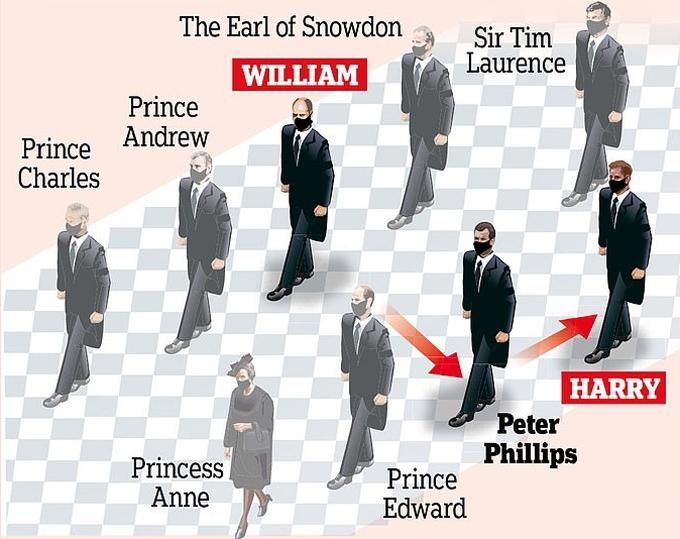 Nữ hoàng tách William và Harry trong tang lễ Hoàng thân Philip