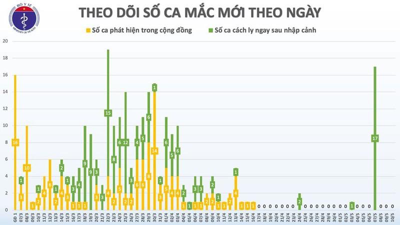 khong co ca mac covid 19 moi de xuat chuyen bn91 sang bv cho ray