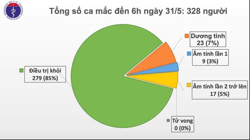 sang 315 viet nam khong ghi nhan ca mac covid 19 moi