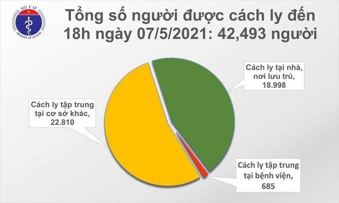 Thêm 46 ca mắc COVID-19 mới, có 40 ca lây trong cộng đồng - 1