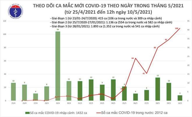 Trưa 10/5, Việt Nam thêm 31 ca COVID-19 lây nhiễm cộng đồng - 1