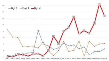 Biểu đồ ca mắc COVID-19 trên cả nước từ 27/4 đến nay