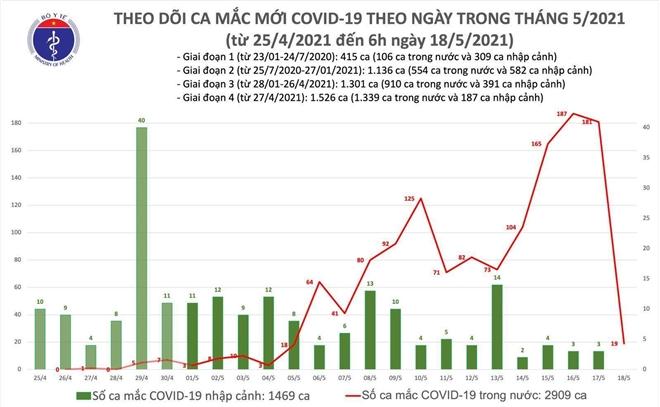 Thêm 19 ca COVID-19 mới - 1