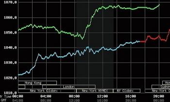 Giá vàng tăng mạnh lên đỉnh 4 tháng