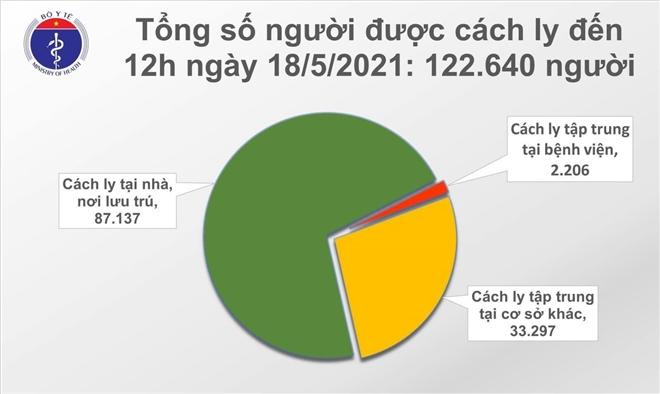 Thêm 86 ca COVID-19, Bắc Giang nhiều nhất với 63 trường hợp - 1