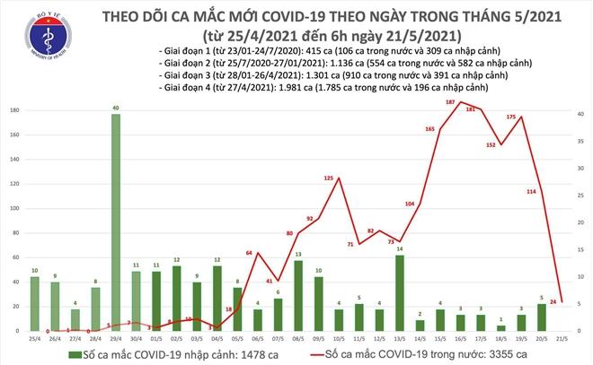Sáng 21/5, Việt Nam có thêm 24 ca COVID-19 - 1