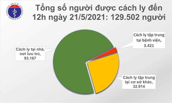 Thêm 58 ca mắc COVID-19 mới, Bắc Giang 39 trường hợp - 1
