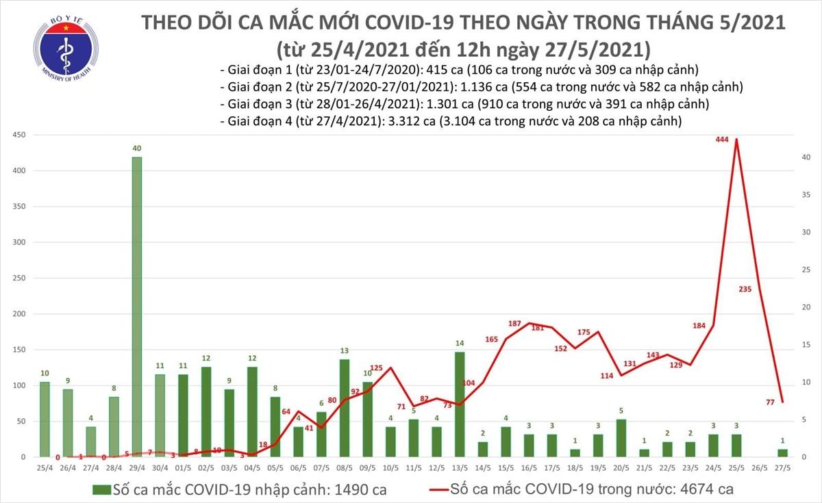Thêm 53 ca COVID-19, Bắc Ninh có 30 trường hợp - 1