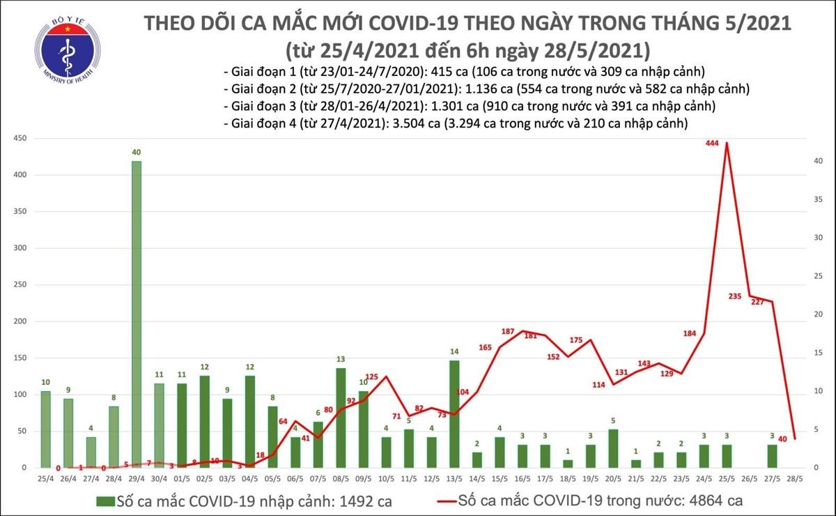 Thêm 40 ca COVID-19, riêng Bắc Giang 30 trường hợp - 1