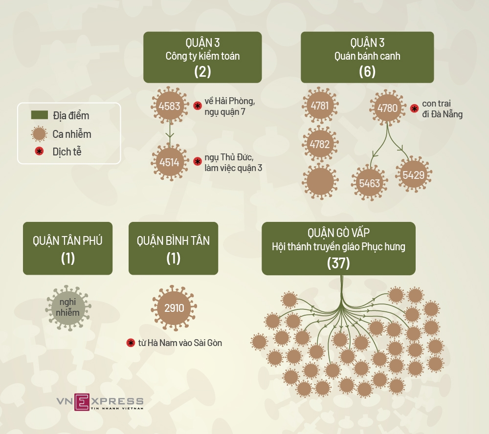 Bốn chuỗi lây nhiễm Covid-19 tại TP HCM