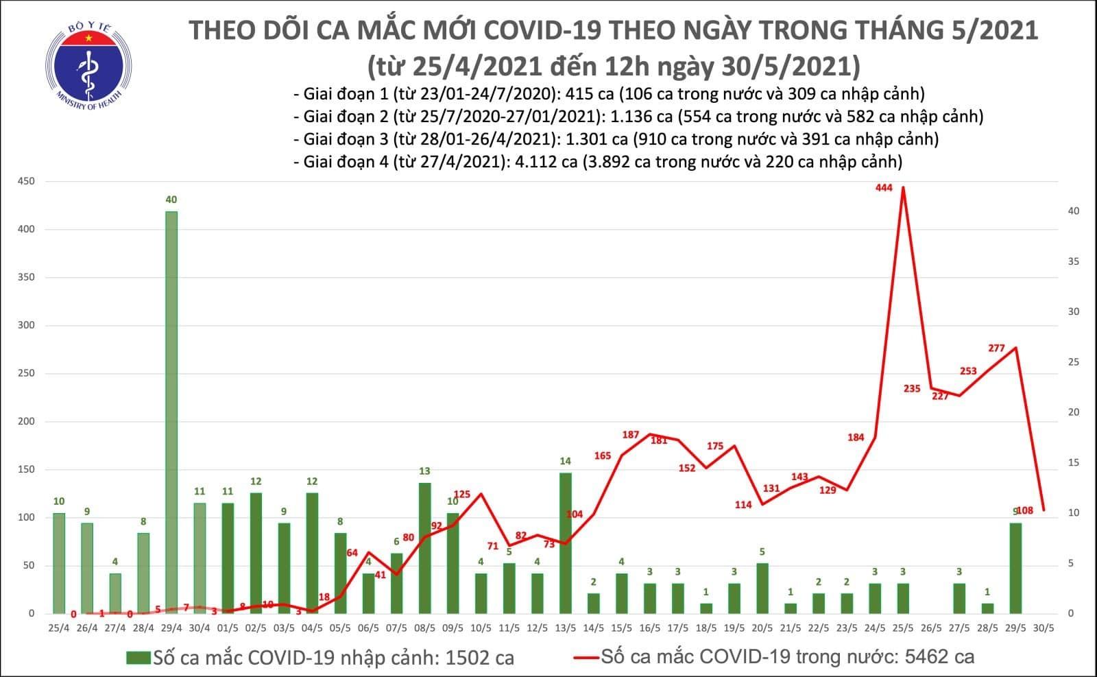 Thêm 56 ca mắc COVID-19, riêng Bắc Giang 45 trường hợp - 1