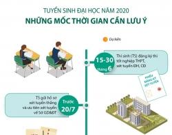 tuyen sinh dai hoc 2020 nhung moc thoi gian can luu y