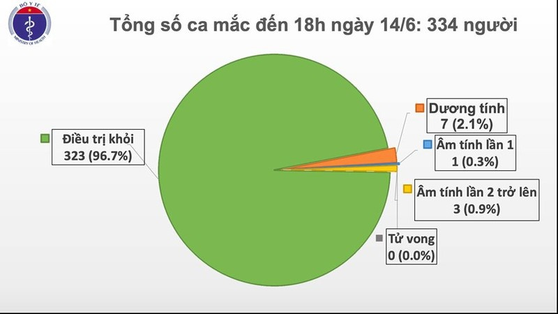 khong co ca mac covid 19 moi bn91 da cai tho may duoc 48 gio