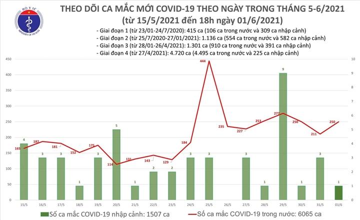 Thêm 90 bệnh nhân mắc COVID-19 - 1