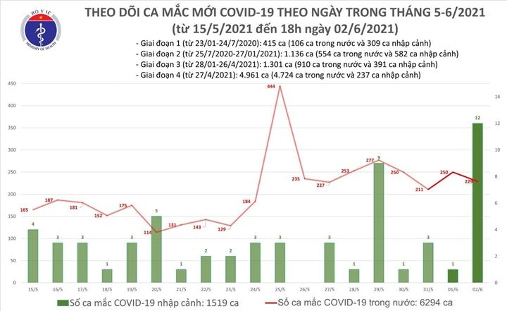 Thêm 138 ca COVID-19, trong đó 128 ca lây lan ngoài cộng đồng - 1