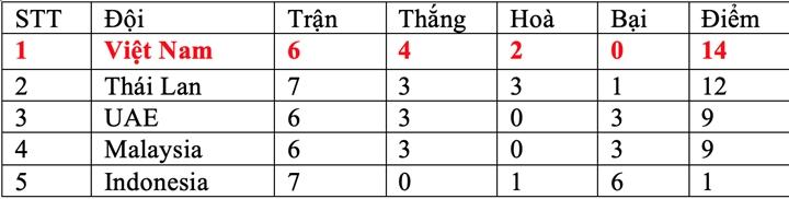 Indonesia chắc suất cuối bảng, tuyển Việt Nam sẽ thoải mái đá tập giấu bài? - 4
