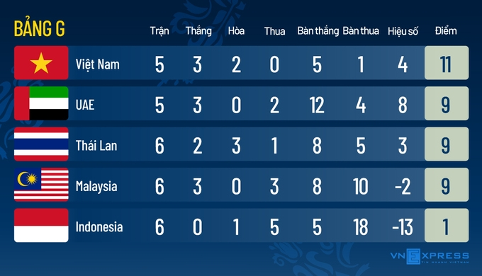 Việt Nam có 78% xác suất vào vòng loại cuối World Cup   VnExpress